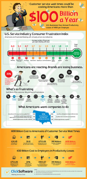 The Cost of Customer Service Wait Times (Infographic)
