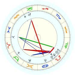 Florence Harding - natal chart (noon, no houses)