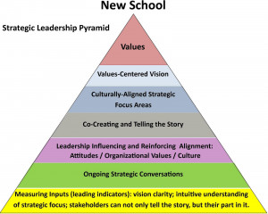 ... leadership needs to focus in the right place to build a strategic