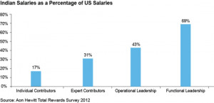 Salary increases in India - Salary as a percentage of us salaries
