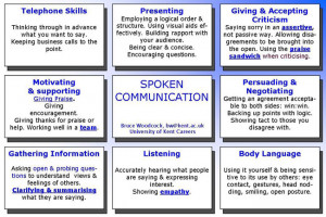 Communication Skills: Speaking and Listening