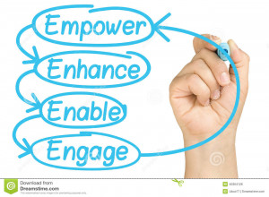 Female hand writing Empower Enhance Enable Engage employee empowerment ...