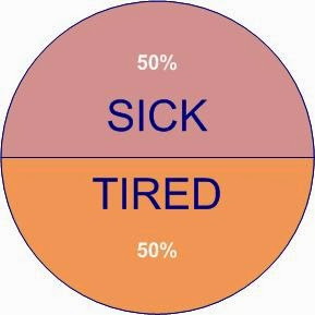 Sick And Tired of Feeling Ill and Exhausted