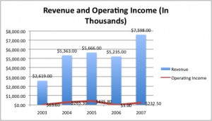 Increase Revenue Graph The graph on the right