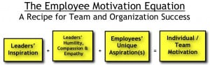 EMPLOYEE MOTIVATION EQUATION – Here Is a Simple Formula ...