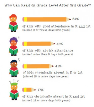 than 80 percent of students who are chronically absent in kindergarten ...