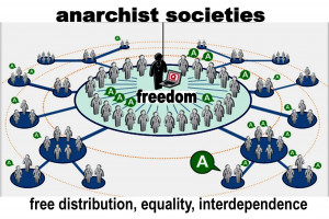 ... continue to function, or would be necessary, in an anarchist society