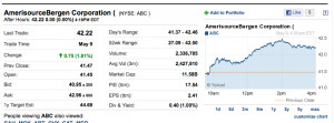 ABC stock quote