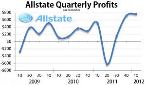 Allstate Insurance customer log in or registration..At Allstate, it ...