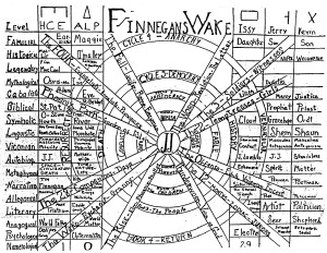 The Linear and the Circular in Ulysses and Finnegans Wake