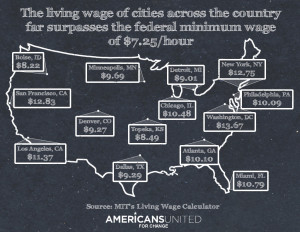 The living wage far surpasses the federal minimum wage across the ...