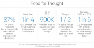 Millions on food stamps facing benefits cuts