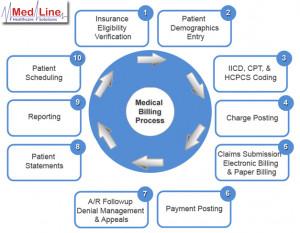 Medical Billing Process Flow Chart