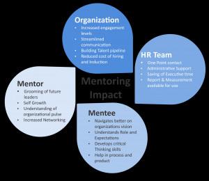 mentoring for women development mentoring for talent reverse mentoring ...
