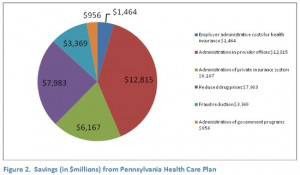 ... health care savings in PA would come from if this bill became law