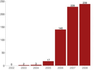 Number of suicide bomb attacks in Afghanistan 2002–2008.
