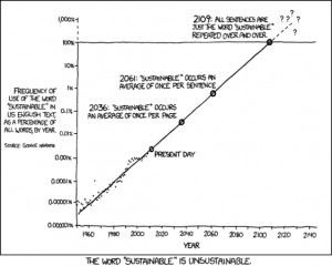 """Satiric Graph on the Use of the Word """"Sustainable"""""""