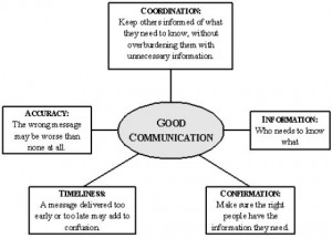 How to have good communication skills