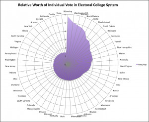 Relative Worth Votes Electoral College System