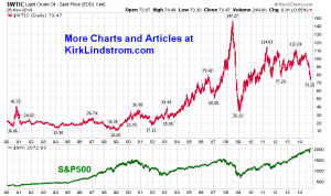 crude oil price history chart