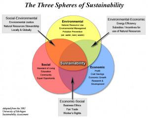Sustainable Fashion and Sustainable Clothing