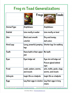 have my students write a paragraph explaining the ways frogs and toads ...