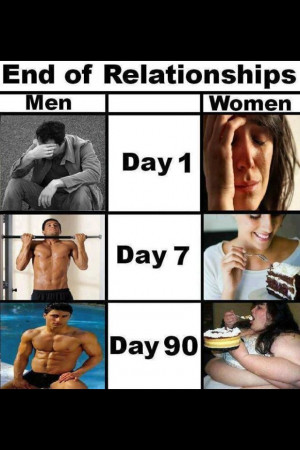 how men and women handle a breakup | #quotes #funny #bodybuilding # ...