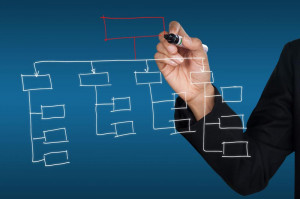 ... organization and how jobs interrelate and tasks are designed and