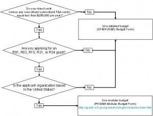 Flowchart explaining when to use detailed or modular budget for NIH ...