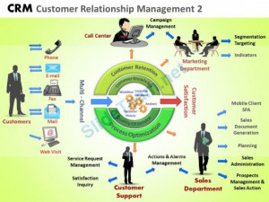 Customer Relationship Management Quotes. QuotesGram