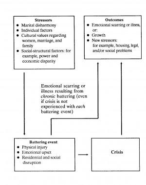 Stressors Outcomes Violent Relationship CEUs