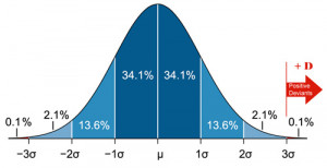 Positive Deviant Theory - Bell Curve