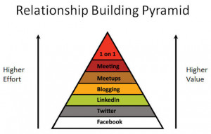 diagram tries to illustrate which types of relationship building ...