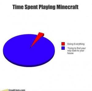 Minecraft Quotes Minecraft! via galaxy gamer