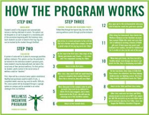 Employee Incentives Program