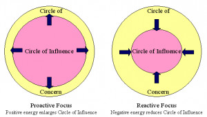 Being proactive means increasing your circle of influence ( source )