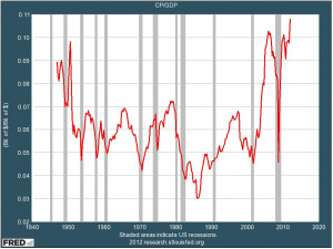 Corporate Profits Just Hit An All-Time High, Wages Just Hit An All ...