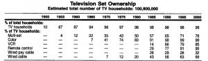 "Television Set Ownership"" (2001). Television History: The First 75 ..."