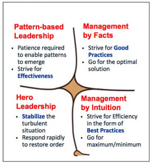 Change Management or Change Leadership?