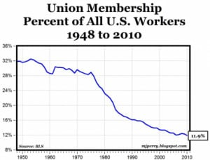 The one point where this anti-union trend has not taken place is in ...