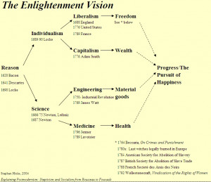 Enlightenment Philosophers Chart The enlightenment of the long