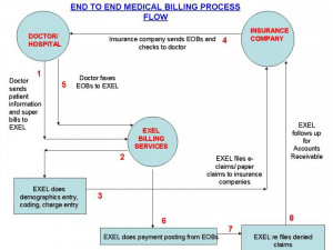 EXEL BPO MEDICAL BILLING PROCESS FLOW CHART