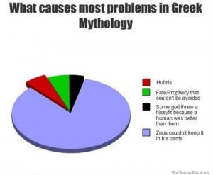 What causes the most problems in Greek mythology – graph
