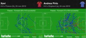 Xavi vs Andrea Pirlo – forward passes