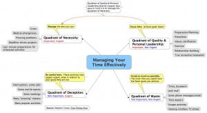 Home > Mind Map - Steven Covey's Time Managemen...
