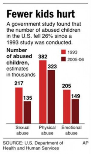Child abuse drops sharply in U.S.