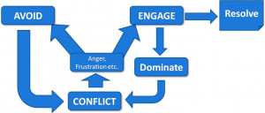 out your typicalresponse to conflict and use the conflict resolution ...
