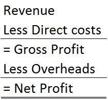 50 % gross profit margin $ 100 gross profit margin