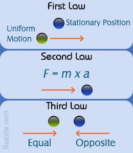Satics Course Newton Laws...