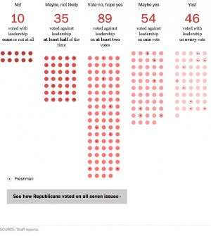 Republican roll call: Breaking down factions in the House